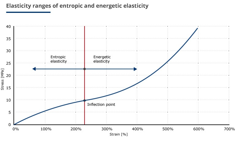 Entropic-and-energetic-elasticity.jpg