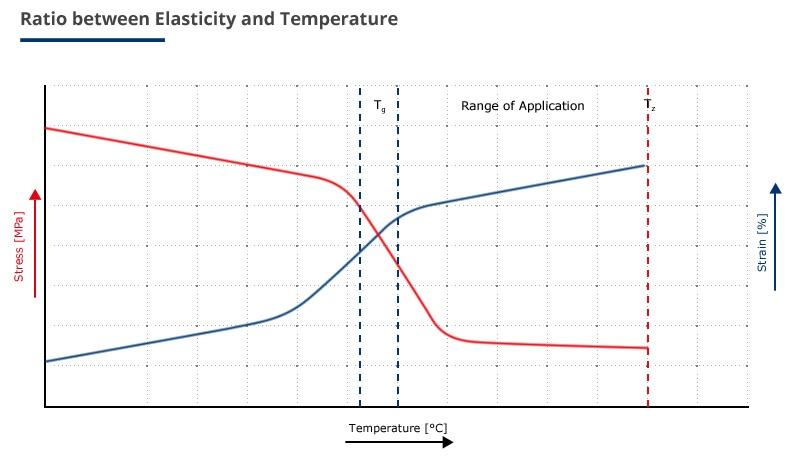 thermal-behaviour-of-elastomeres.jpg