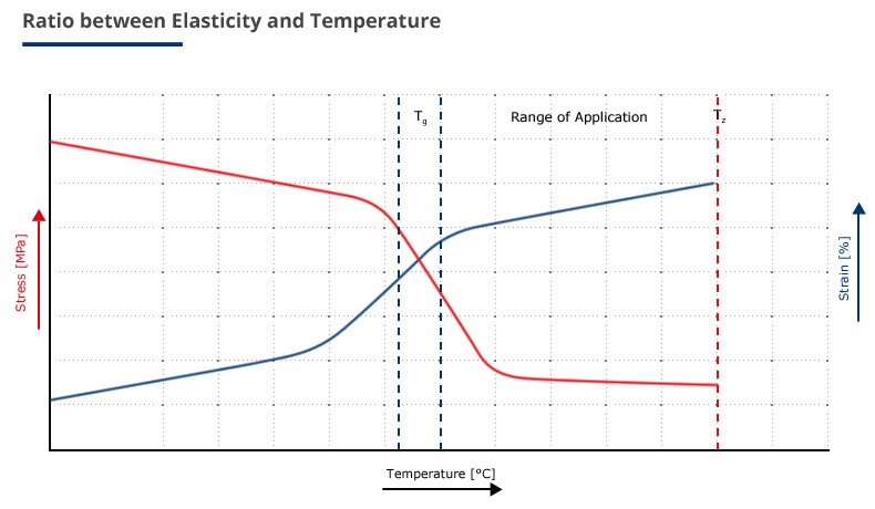 thermal-behaviour-of-elastomeres.jpg