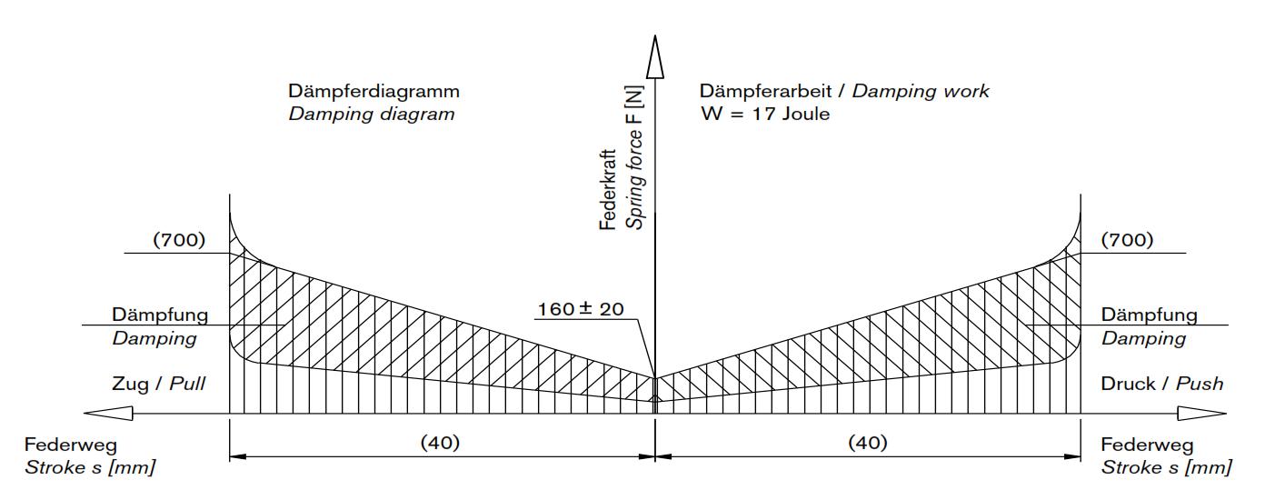 Force-stroke diagram from an oscillation damper