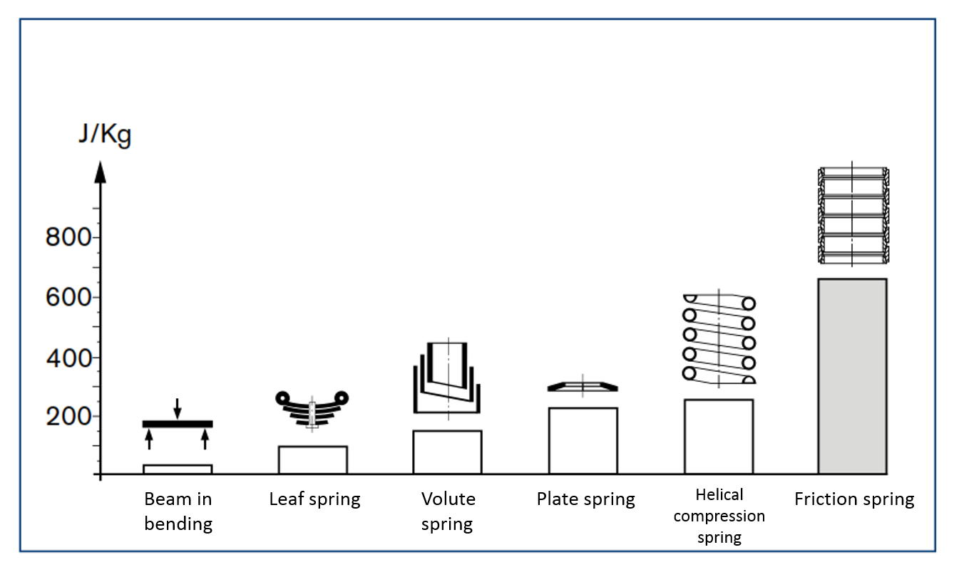 Weight-utilization-of-various-springs.png