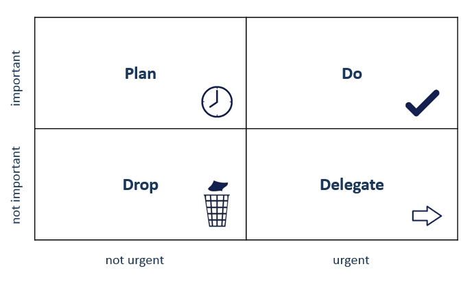 time-management-according-to-Eisenhower.png
