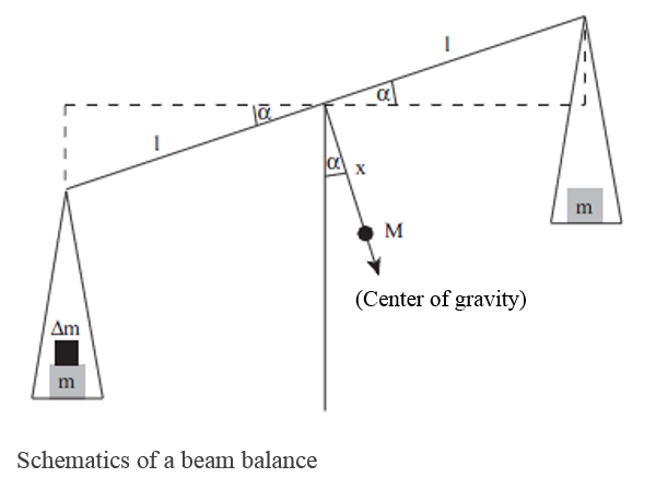 Schematics of a Beam Balance