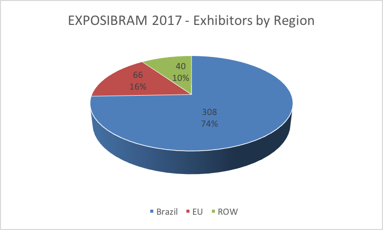 EXPOSIBRAM_2017_exhibitors_by_region.png