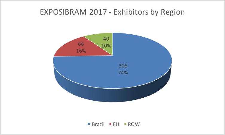 EXPOSIBRAM_2017_exhibitors_by_region.png
