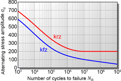 Influence-lattice-structure-Woehler-curve