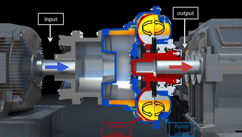 Funktionsweise einer hydrodynamischen Kupplung