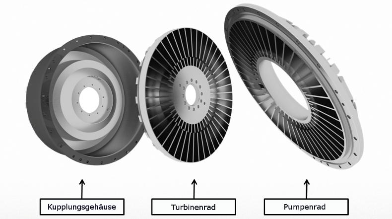 Komponenten einer hydrodynamischen Kupplung