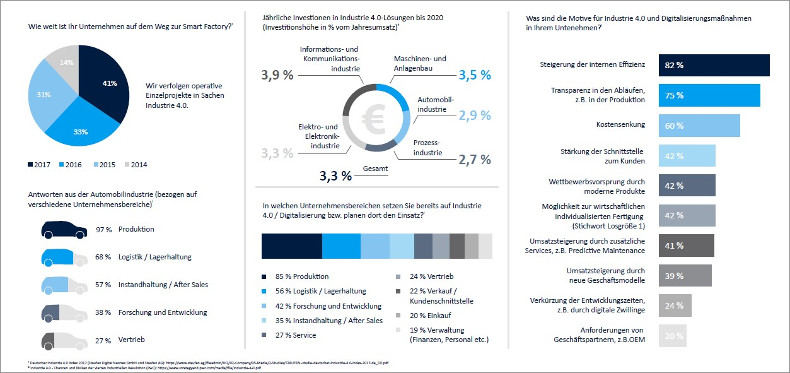 Infografik Industrie 4.0_auvesy_small